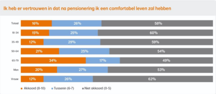 Weinig vertrouwen in comfortabel pensioen